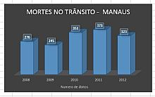 Grafico-mortes-no-transito