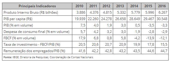 PIB 2016-IBGE-20181109